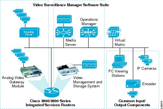 Ip video surveillance design guide overview ip video for Cctv layout software