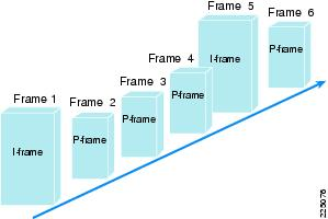 Fundamentals of Digital Video - Cisco