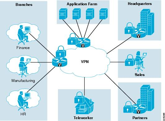 wireless and network security integration solution design guide was