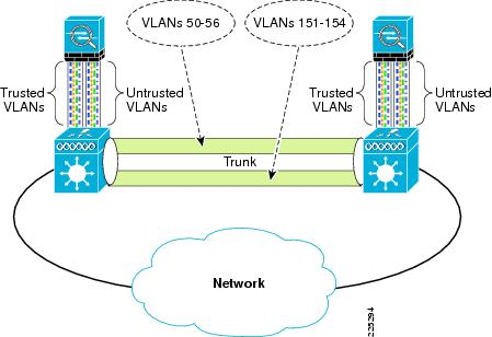 fwsm failover vlan configuration mismatch Cisco fwsm fwsm – firewall fwsm(config)# show fail failover on failover unit primary fwsm configuration steps: create two vlan in the switches.