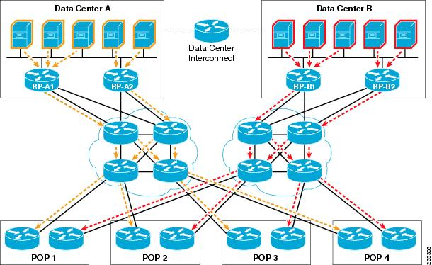 The Mpls Configuration is