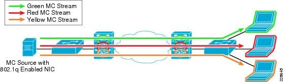 cisco vrf lite design guide