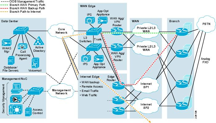 Typical diagram handled by a networking architect