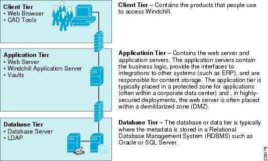 Cisco distributed research and development solution for 5 tier architecture