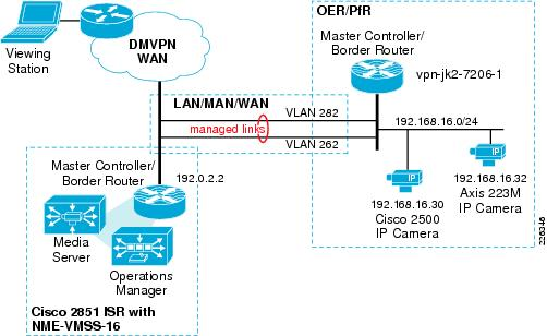 Ip Video Surveillance Whitepapers Performance Routing