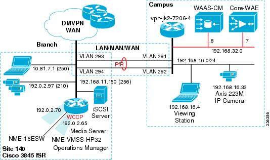 Ip Video Surveillance Whitepapers
