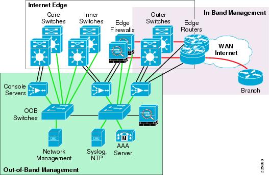 an overview of the network management tutorial
