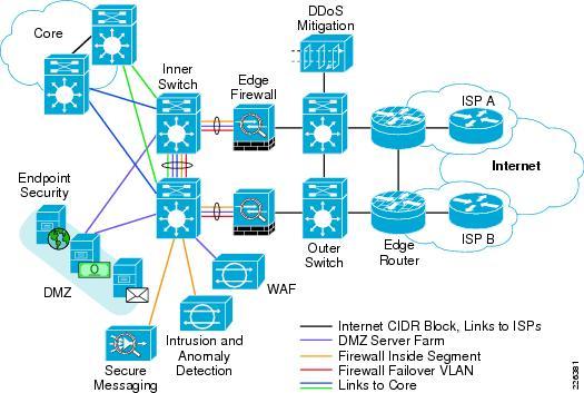 Internet Edge Solution Overview Cisco