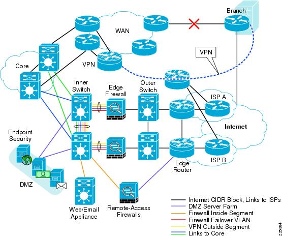 Internet Edge Solution Overview - Cisco