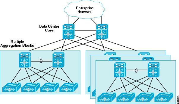 cisco data center architecture design guide