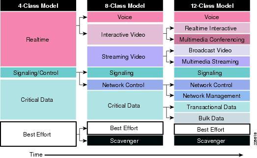 Medianet WAN Aggregation Cisco ASR 1000 QoS Design At-a