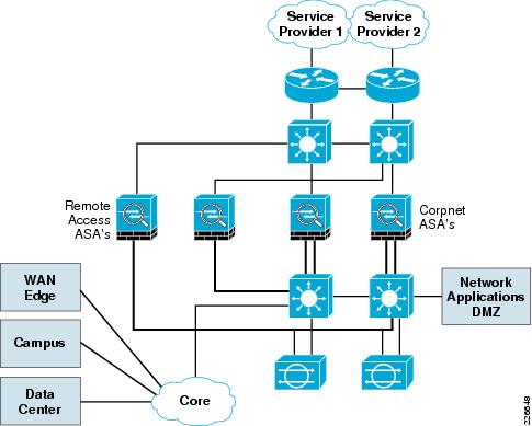 IE DG on cisco diagram