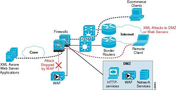 enterprise internet edge design guide cisco lan network diagram example lan network diagram for hotel