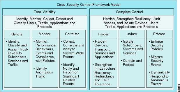 Cisco safe reference guide safe overview design zone for Security policy framework template