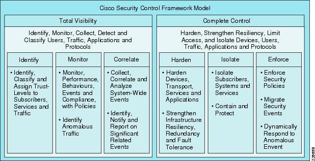 cisco security control framework scf model cisco