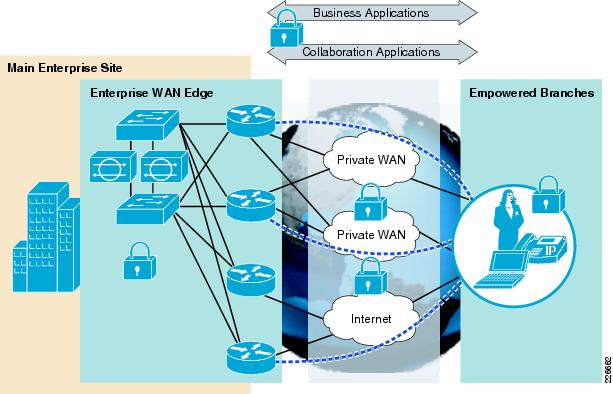 Cisco SAFE Reference Guide - Enterprise WAN Edge [Design