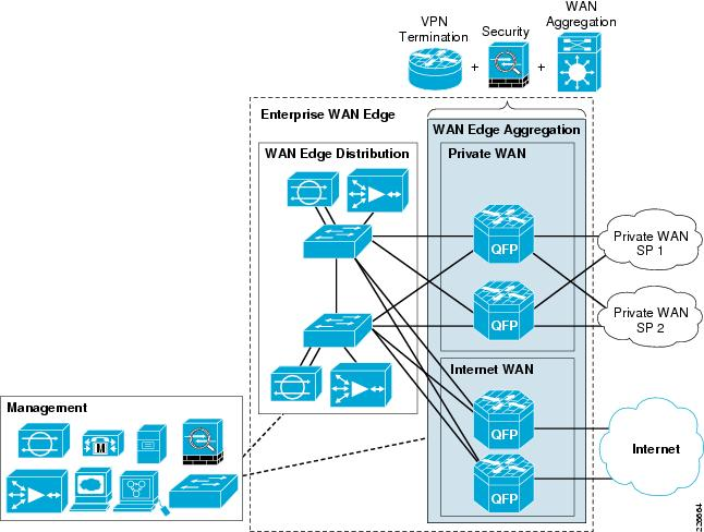 wan design A wide area network (wan) topology computer and network examples wide area the example design elements - cisco wan is included in the cisco network.