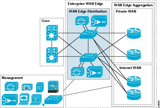 Cisco Safe Reference Guide - Enterprise Wan Edge  Design Zone For Security