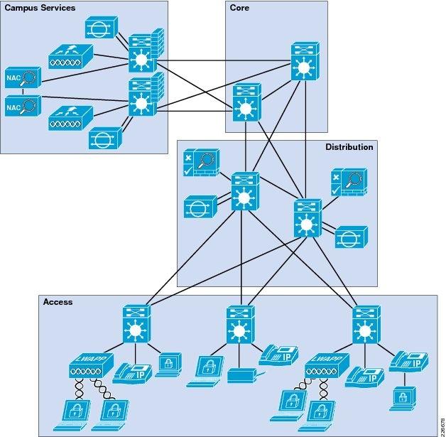 Campus Network Design Best Practices