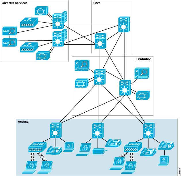 cisco safe reference guide enterprise campus [design zone for access layer definition at Computer Access Layer Switch Diagram