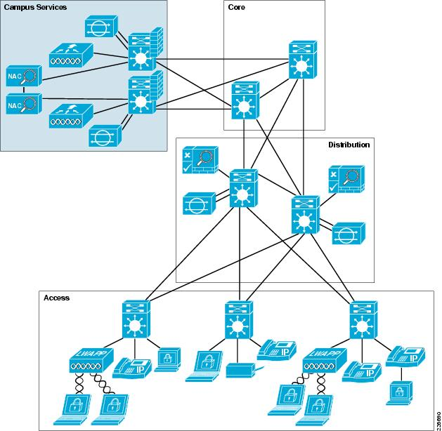 Cisco safe reference guide enterprise campus design for Hotel network design