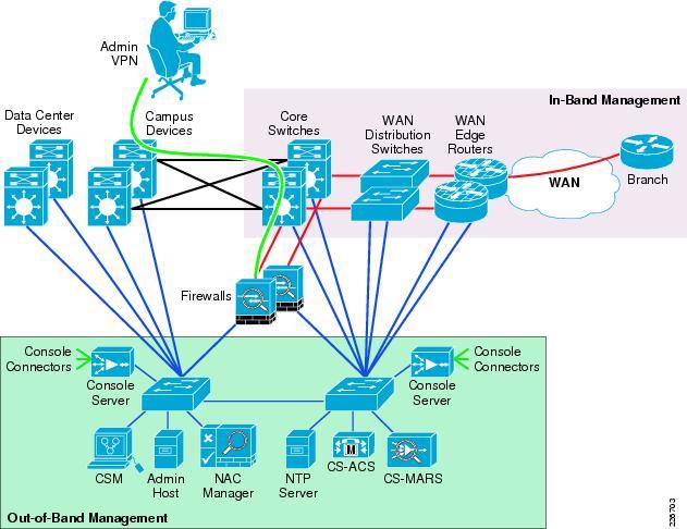 Cisco SAFE Reference Guide - Management [Design Zone for