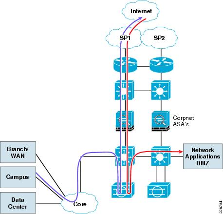 Enterprise Private Networks