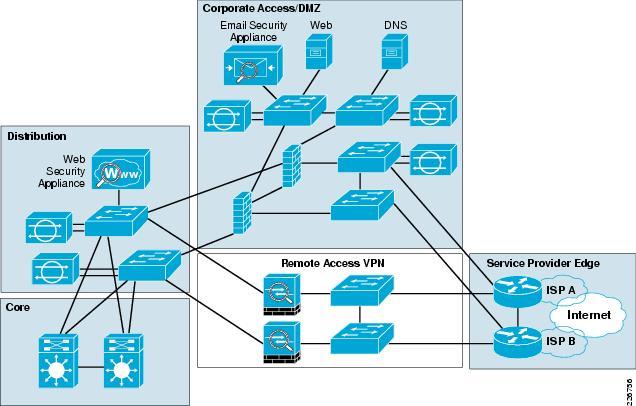 Enterprise Internet Edge Design Guide Cisco