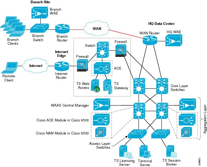 Integrating Microsoft Windows Server 2008 Terminal Services