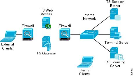 Integrating Microsoft Windows Server 2008 Terminal Services into a ...