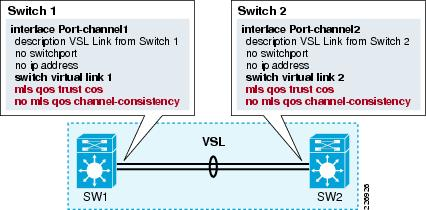Virtual Switching System Design Guide