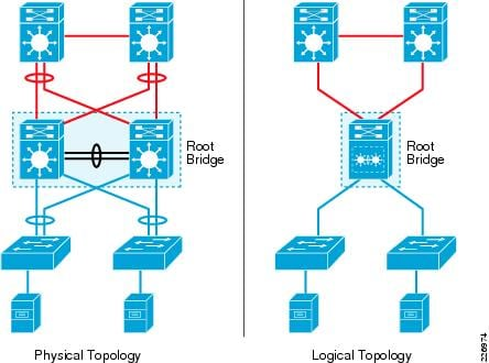 Campus 3.0 Virtual Switching System Design Guide - VSS Enabled ...