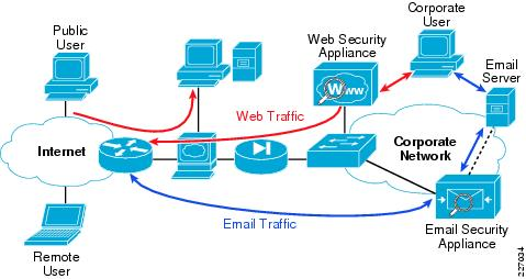 dmz design and lan to wan security solution The cheapest solution would be to have dedicated nics in the hosts: one for lan traffic and one for dmz traffic this would allow a single host/cluster to still run internal and external vms but to isolate the impact of traffic at the nic level (as below.