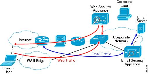 firewall best practices