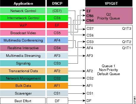 Medianet Campus QoS Design 4 0 - Cisco
