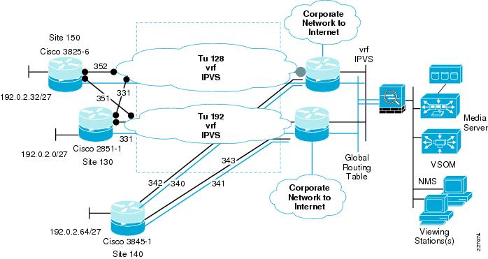 ip video surveillance design guide   network diagram and    router and firewall configurations