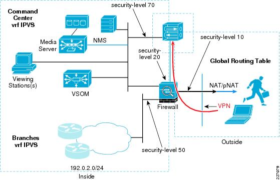 IP Video Surveillance Design Guide - Implementation and