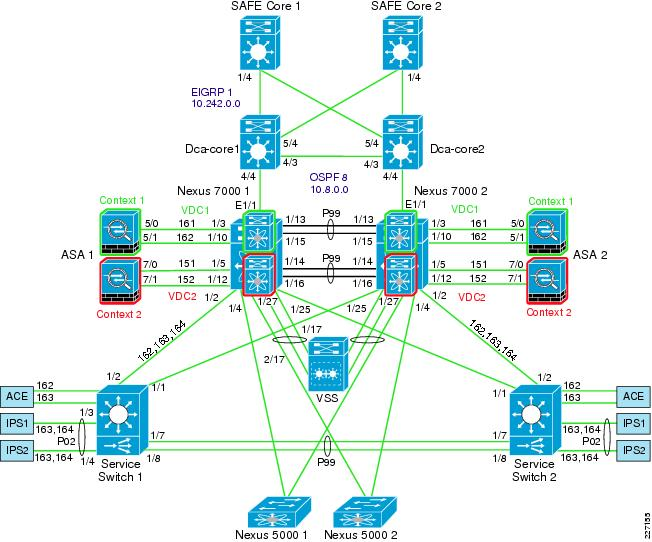 Safe 10 release notes cisco figure 2 intranet data center network diagram malvernweather Image collections