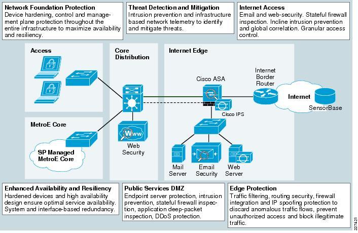 Security Design Diagram - Schematics Wiring Diagrams •