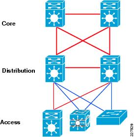 Cisco service ready architecture for schools design guide each ccuart Image collections