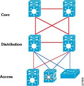 Design network architecture