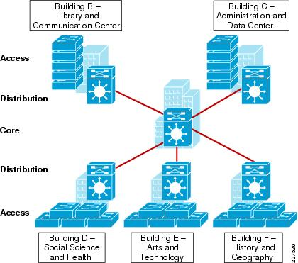 cisco service ready architecture for schools design guide network rh cisco com
