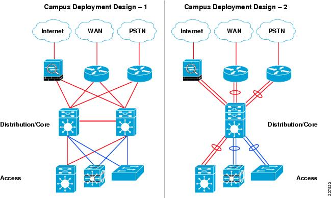 Cisco Service Ready Architecture For Schools Design Guide Network Foundation Design Design Zone For Education Cisco