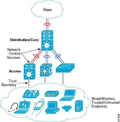 Cisco Service Ready Architecture For Schools Design Guide Network
