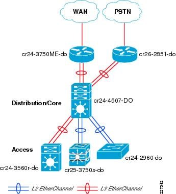 cisco service ready architecture for schools design guide    implementing etherchannel in school network