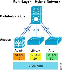 Cisco service ready architecture for schools design guide network cisco recommends publicscrutiny Choice Image
