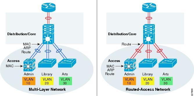 Cisco Service Ready Architecture For Schools Design Guide Network