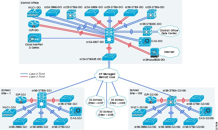 Schools sra configuration supplement cisco network diagram ccuart Images