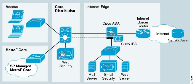 School Safety And Security With The Cisco Safe Security Architecture