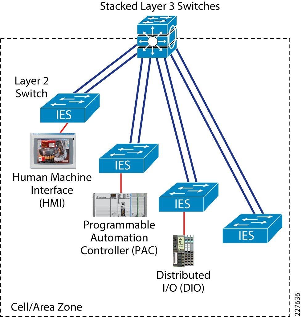 OEM Networking within a Converged Plantwide Ethernet Architecture ...